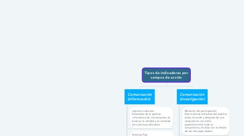 Mind Map: Tipos de indicadores por campos de acción