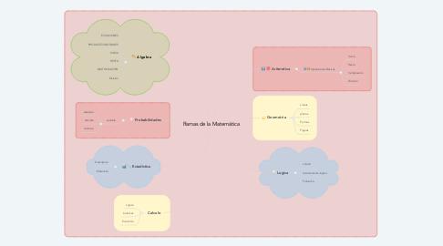 Mind Map: Ramas de la Matemática