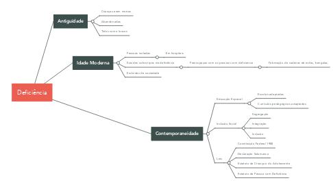 Mind Map: Deficiência