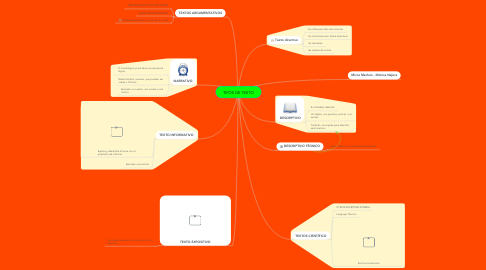 Mind Map: TIPOS DE TEXTO