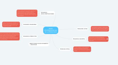 Mind Map: BASES EPISTEMOLOGICAS  DE LA PEDAGOGIA