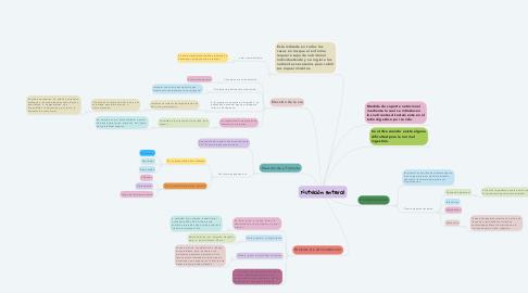 Mind Map: Nutrición enteral