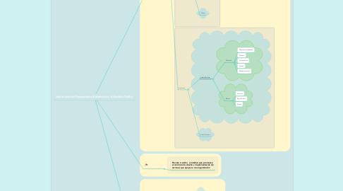 Mind Map: Aplicación del Pensamiento Sistemico en el Ámbito Público