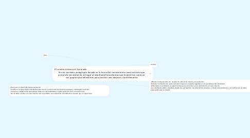 Mind Map: El constructivismo en la escuela                                                                                               Es una corriente pedagógica basada en la teoria del conocimiento constructivista que postula la necesidad de entregar al estudiante herramientas que le permitan construir sus propios procedimientos para resolver una situacion o problematica