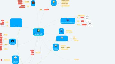 Mind Map: Entorno Personal para Aprender (PLEs)