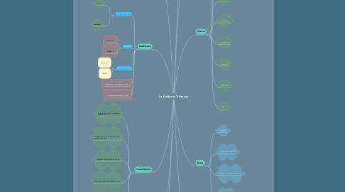 Mind Map: La Auditoría Tributaria