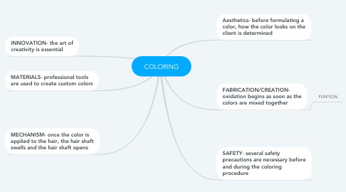 Mind Map: COLORING