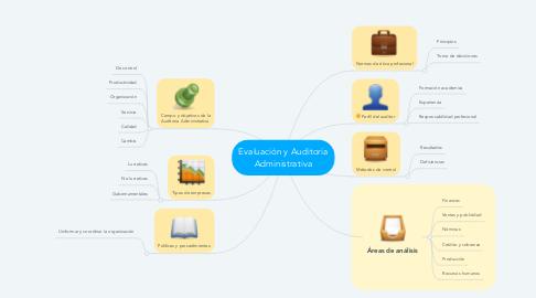 Mind Map: Evaluación y Auditoría Administrativa
