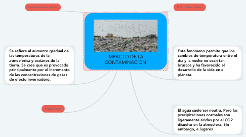 Mind Map: IMPACTO DE LA CONTAMINACION