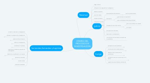 Mind Map: ETAPAS DEL PROCESO DE INVESTIGACION