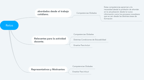 Mind Map: Retos