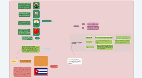Mind Map: Potencia y Conflictos.