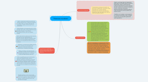 "Mind Map: ""Potencias mundiales"""