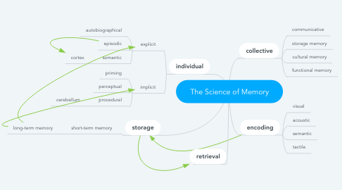 Mind Map: The Science of Memory