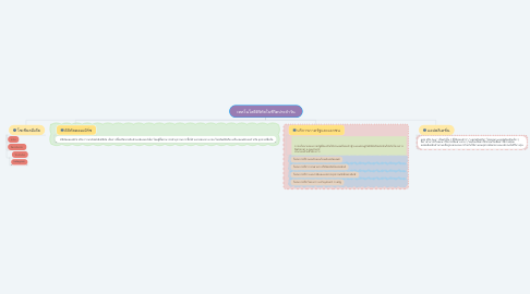 Mind Map: เทคโนโลยีดิจิทัลในชีวิตประจำวัน