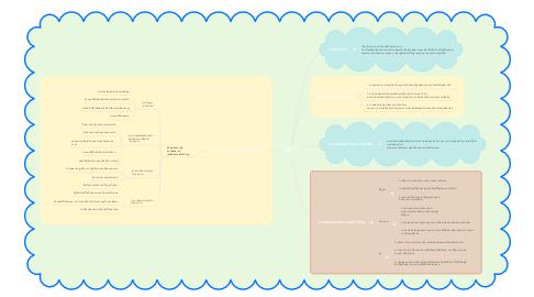 Mind Map: IES 3