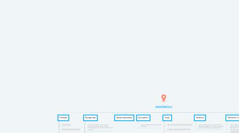 Mind Map: www.ftdmk.ru