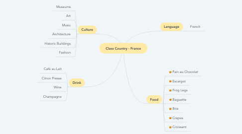 Mind Map: Class Country - France