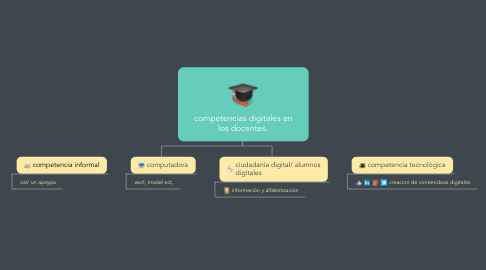 Mind Map: competencias digitales en los docentes.