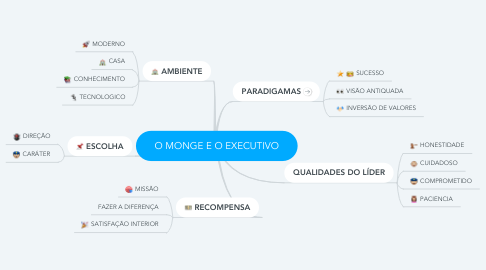 Mind Map: O MONGE E O EXECUTIVO