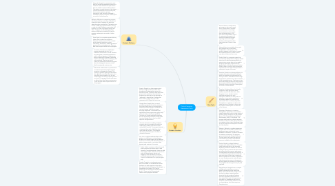 Mind Map: Online Formative Assessment Tools