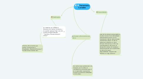 Mind Map: Tratamiento Contable