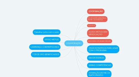 Mind Map: COLABORAÇÃO