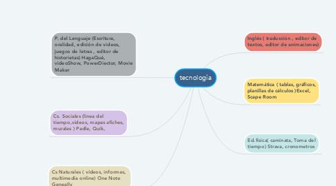 Mind Map: tecnología