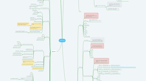Mind Map: ez2x.com