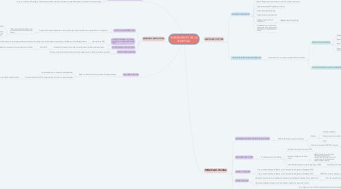 Mind Map: SURGIMIENTO DE LA BIOETICA