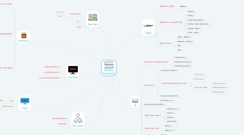 Mind Map: Programming