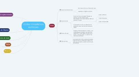 Mind Map: COTAS Y DISEÑO EN AUTOCAD