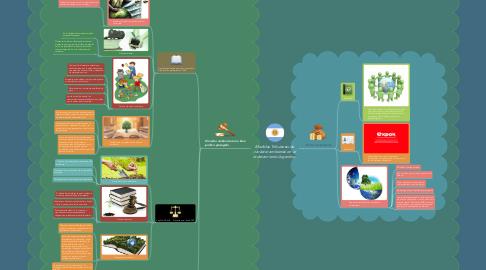 Mind Map: Medidas Tributarias de carácter ambiental en el ordenamiento Argentino.