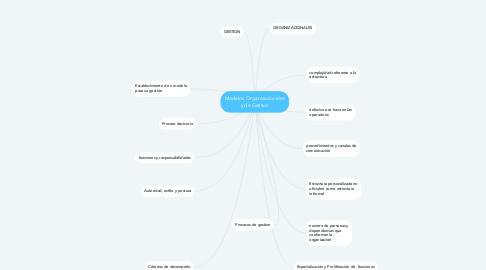 Mind Map: Modelos Organizacionales y de Gestion