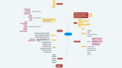 Mind Map: PLANEACION   EDUCATIVA