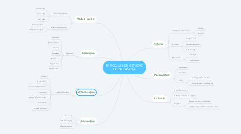 Mind Map: ENFOQUES DE ESTUDIO DE LA FAMILIA