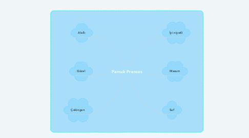 Mind Map: Pamuk Prenses