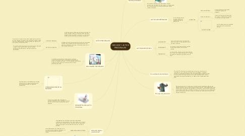 Mind Map: HECHOS Y ACTOS PROCESALES.
