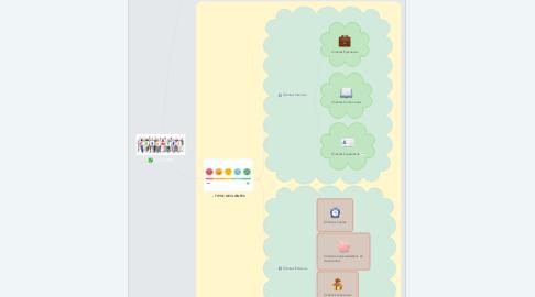 Mind Map: CLIENTES