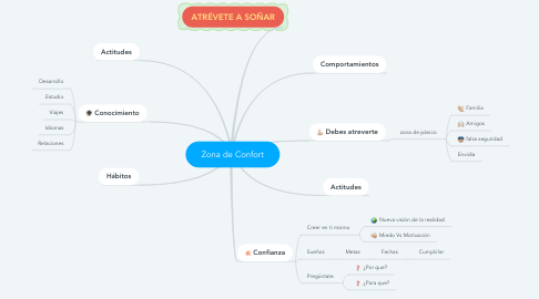 Mind Map: Zona de Confort