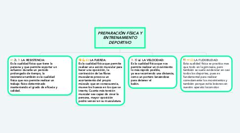 Mind Map: PREPARACIÓN FÍSICA Y ENTRENAMIENTO DEPORTIVO