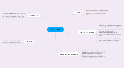 Mind Map: Formulários
