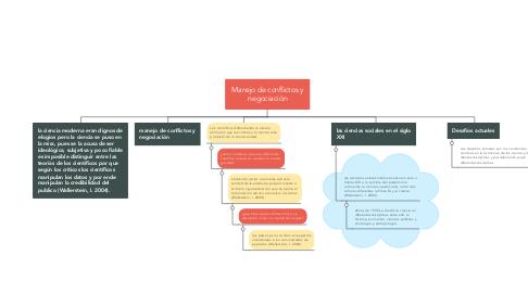 Mind Map: Surgimiento de las ciencias sociales.