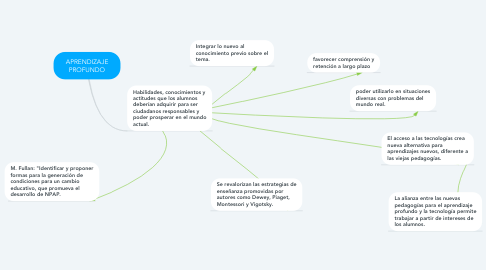 Mind Map: APRENDIZAJE PROFUNDO