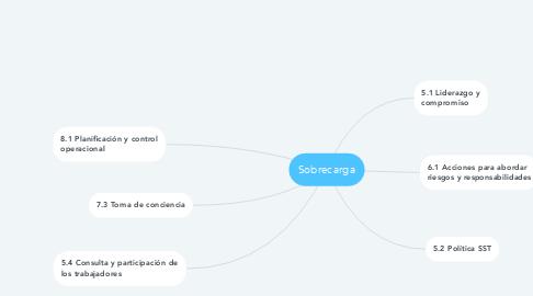 Mind Map: Sobrecarga
