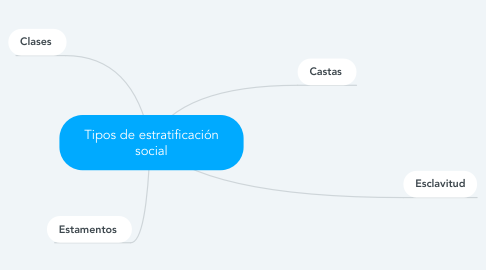 Mind Map: Tipos de estratificación social