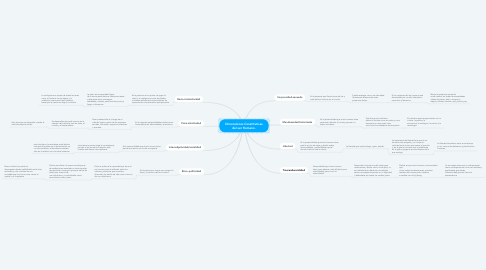 Mind Map: Dimensiones Constitutivas del ser Humano.