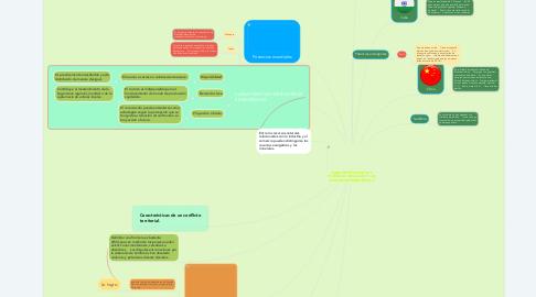 Mind Map: CARACTERÍSTICAS DE LAS POTENCIAS MUNDIALES Y LAS ECONOMÍAS EMERGENTES V