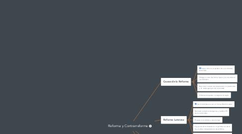 Mind Map: Reforma y Contrarreforma