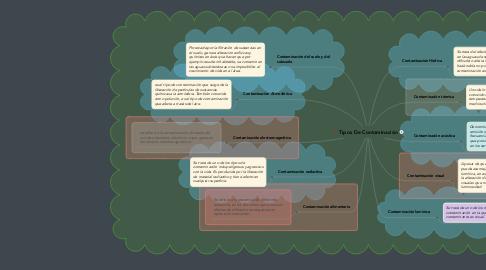 Mind Map: Tipos De Contaminación